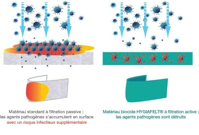 HYGIAFELT® – Patch-barrière réutilisable à propriétés biocides, autodécontaminant et stérilisable.